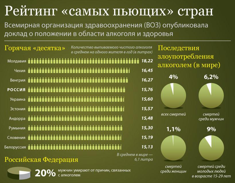 Статистика стран по алкоголизму
