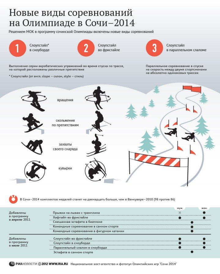 Инфографика. Олимпиада в Сочи