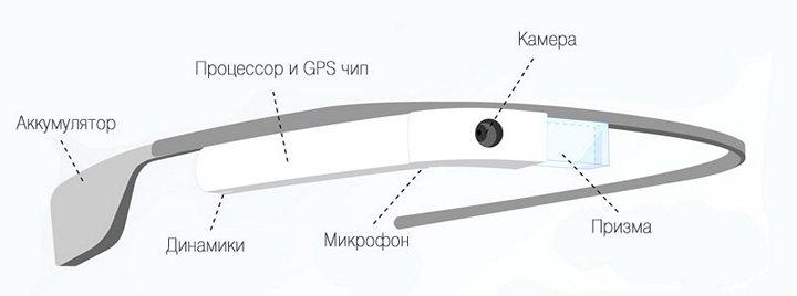 Как устроены очки Google Glass, устройство и принцип работы (1)