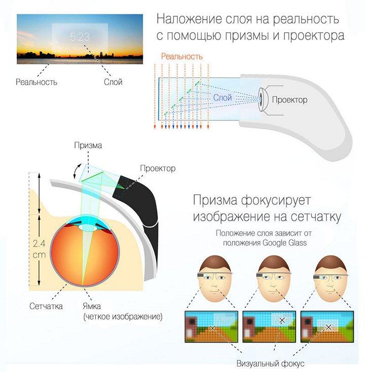 Как устроены очки Google Glass, устройство и принцип работы (3)