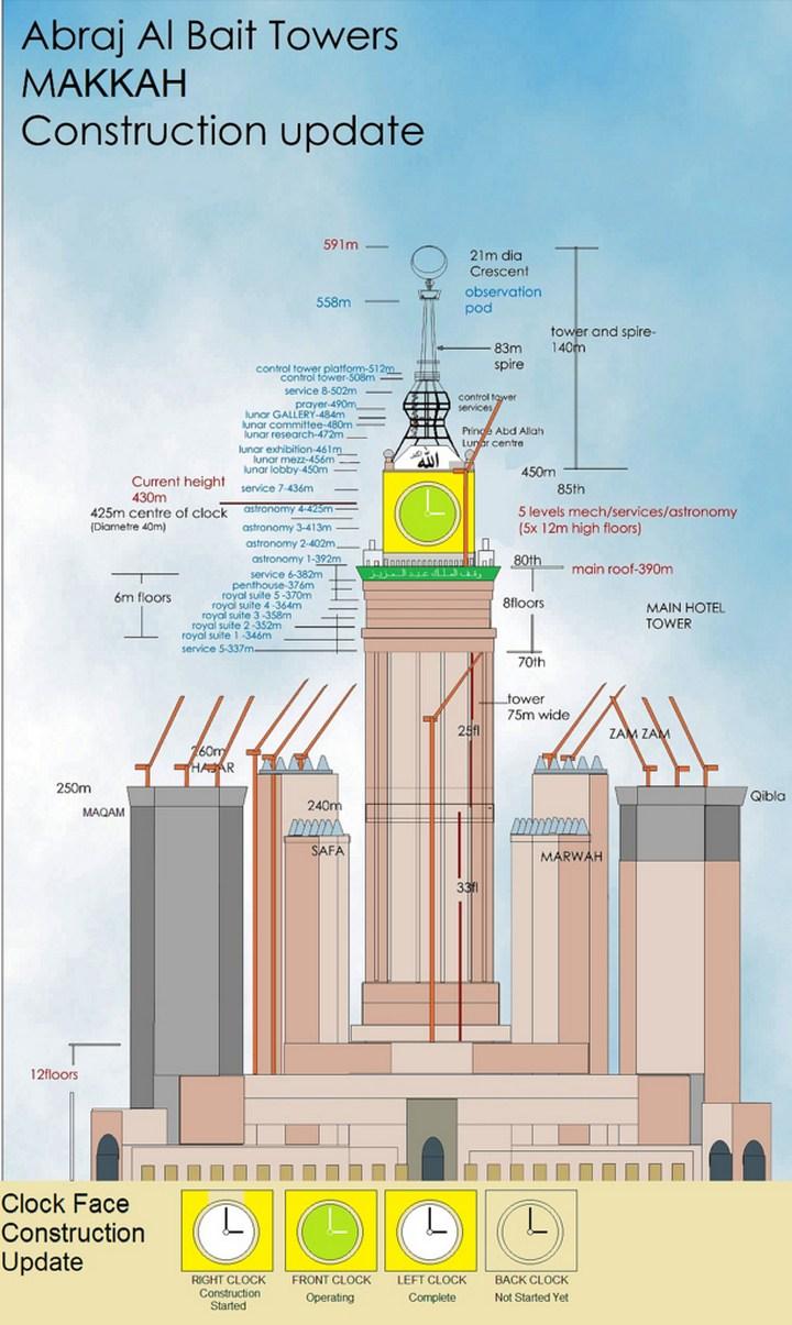 """Огромная башня с часами в Саудовской Аравии — """"Makkah Clock Royal Tower"""", мега стройка (4)"""