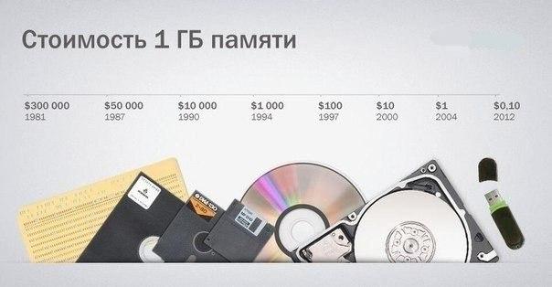 Цена 1 Гб памяти