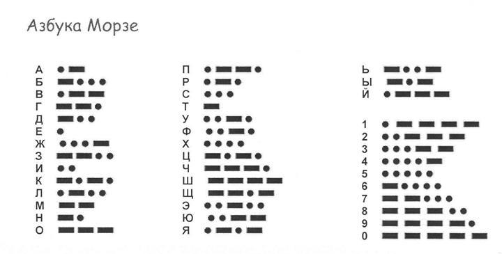 Азбука Морзе, таблица, как расшифровывается