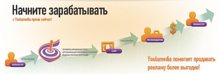 Центр Обслуживания Партнеров Google в России, компания Youlamedia (2)