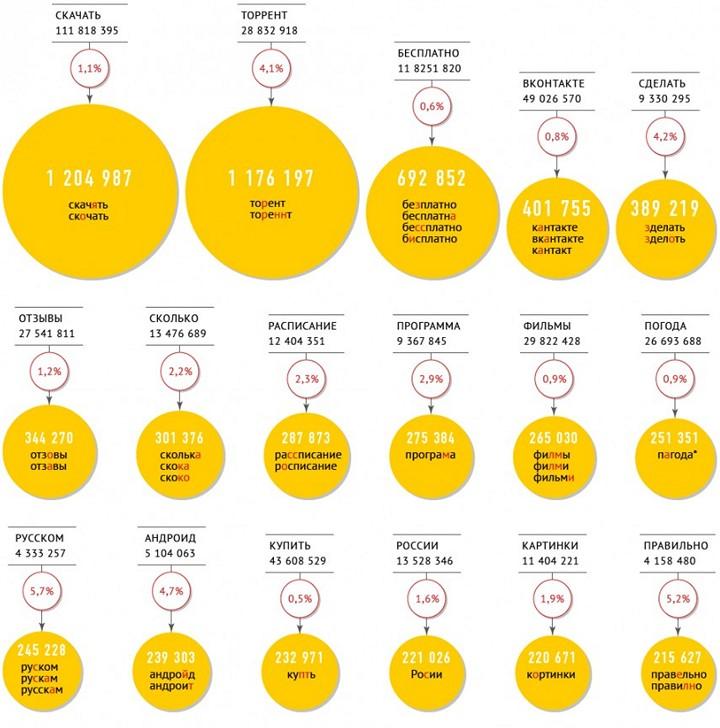 Инфографика. Самые распространенные ошибки по статистике Яндекса (2)
