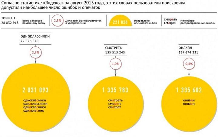 Инфографика. Самые распространенные ошибки по статистике Яндекса (1)