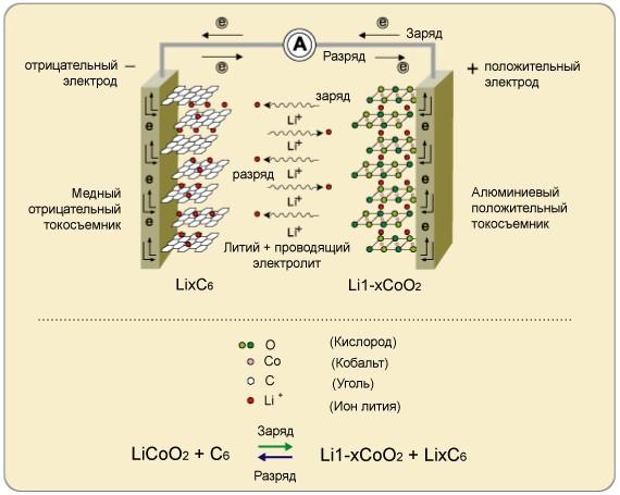 Литий-ионный аккумулятор (2)
