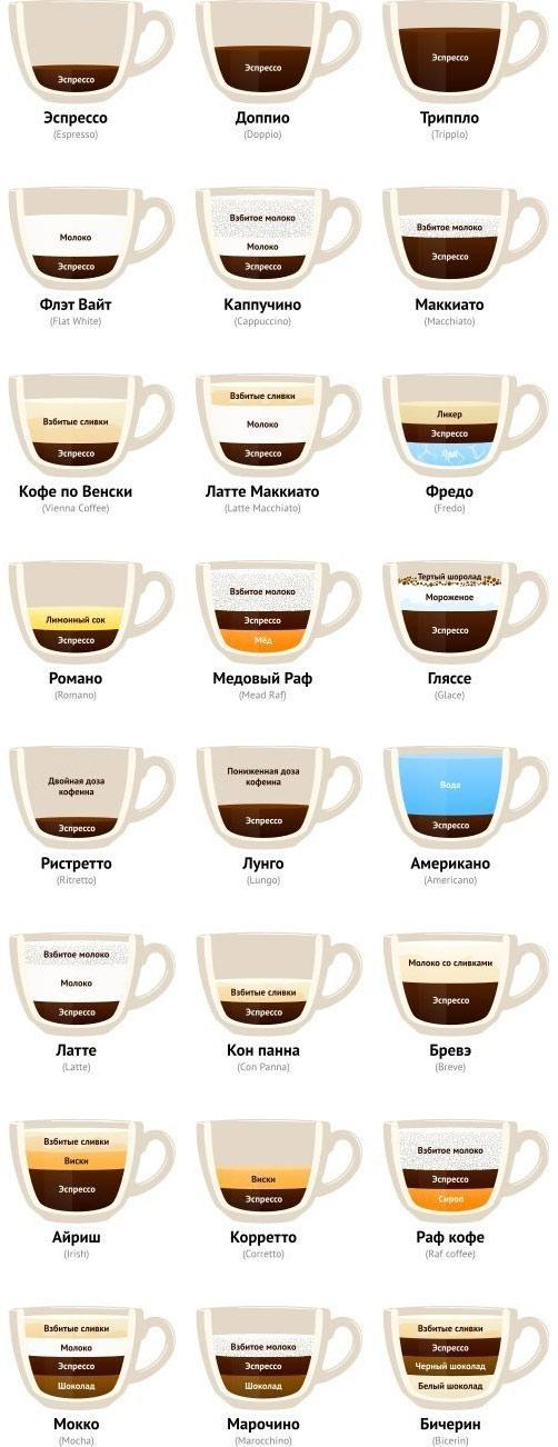 Какие бывают виды кофе, кофейные напитки