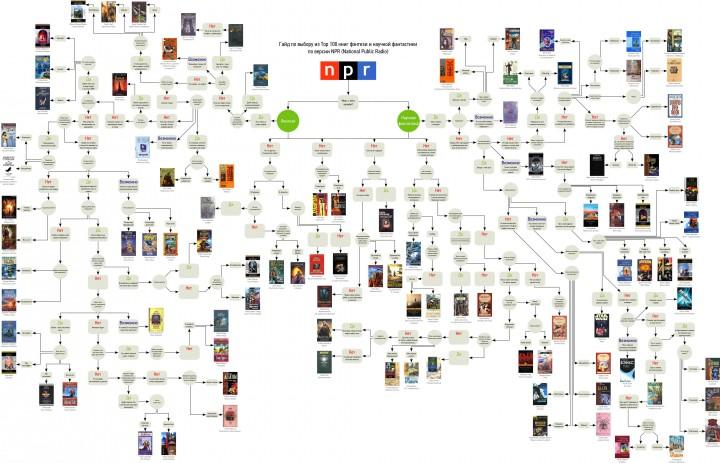 Что почитать из фентези или фантастики? Инфографика
