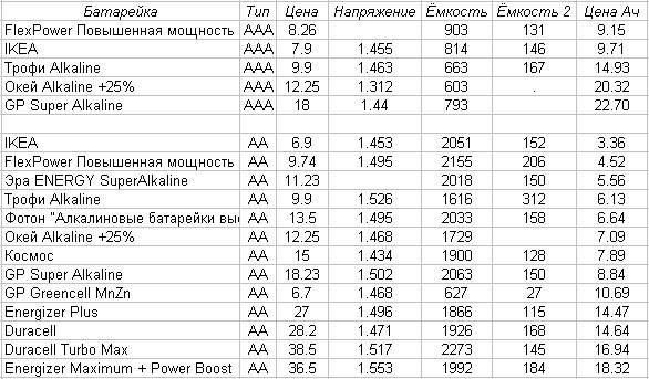 Тест батареек, какие выбрать? (4)