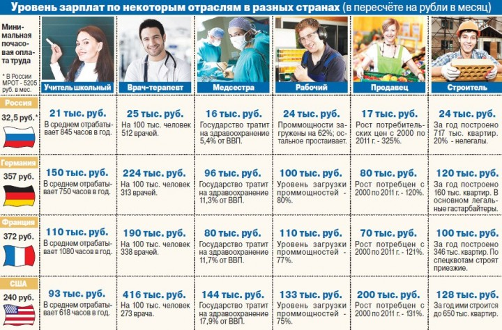 Уровень зарплат в разных странах мира, сколько зарабатывают учителя, продавцы, врачи, строители в России, Германии, США, Франции, сколько получают в разных странах