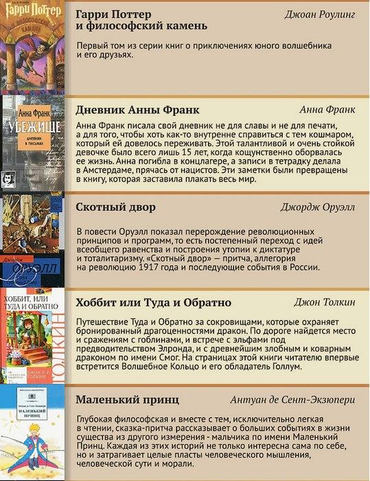 100 Лучших книг 20 Века