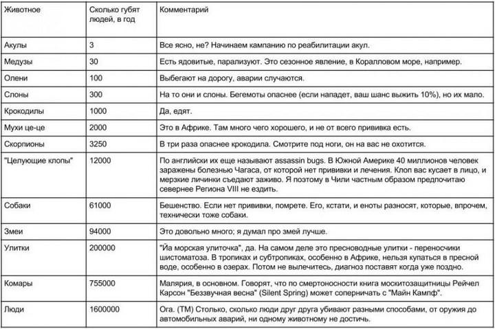 http://pulson.ru/wp-content/uploads/2015/07/Opasnyie-zhivotnyie-720x479.jpg