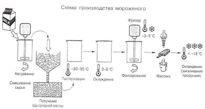 Как делают мороженое. Хладокомбинат «Заречный» (8)