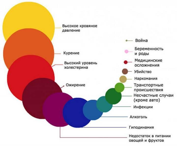 Самые частые причины смерти в одной картинке (2)