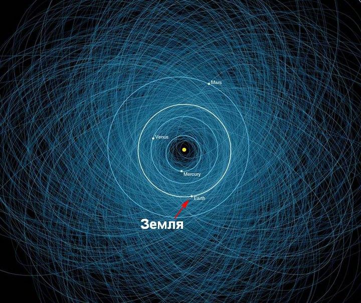 Орбиты известных потенциально опасных астероидов