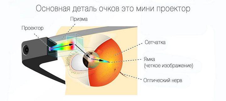 Как устроены очки Google Glass, устройство и принцип работы (2)