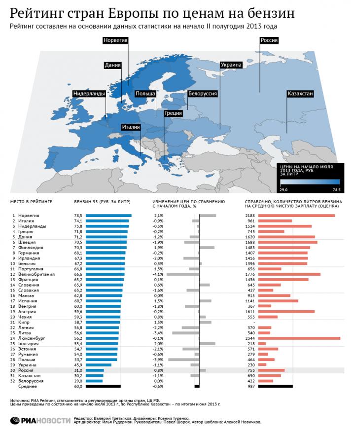 Инфографика. Сравнительные цены на бензин в Европе и России, Цены на бензин в разных странах