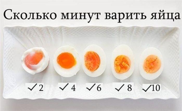 Сколько варить яйцо что бы было всмятку и вкрутую
