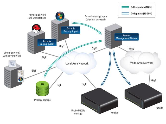 Надёжное аварийное восстановление систем и данных от компании Acronis (2)