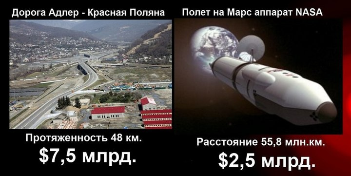 Самая дорогая дорога России