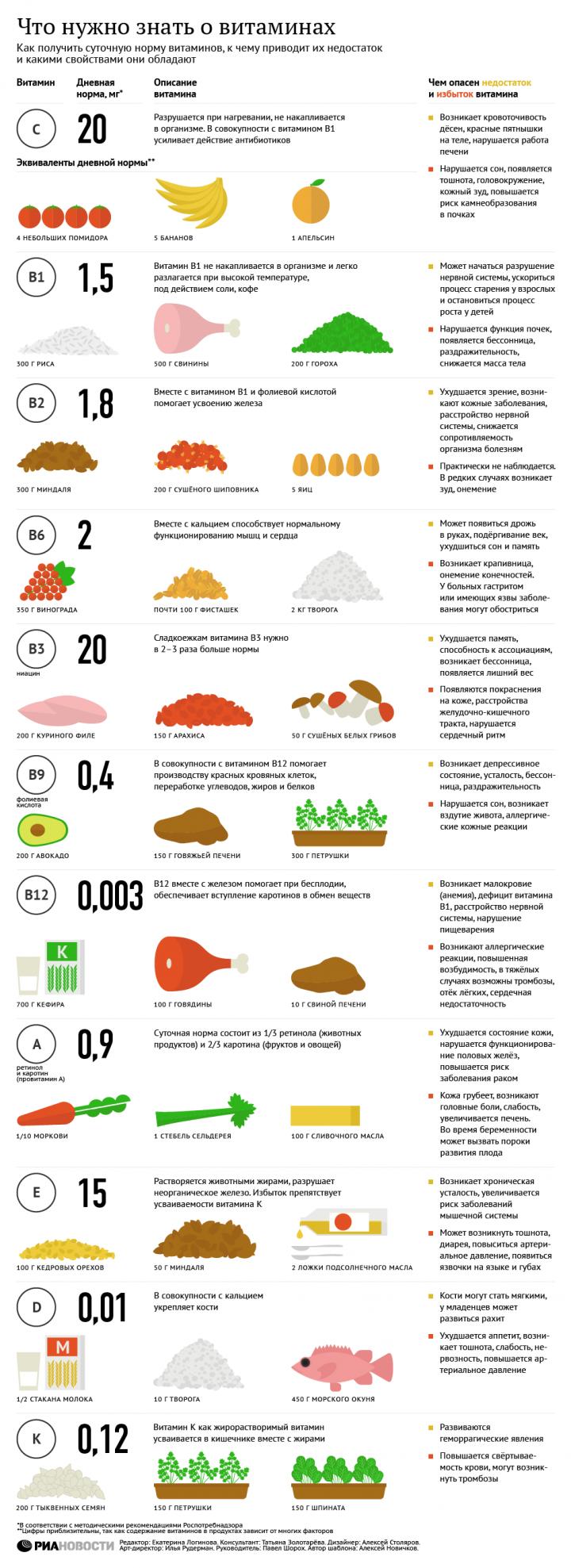 Суточная норма витаминов. Их избыток и недостаток — последствия