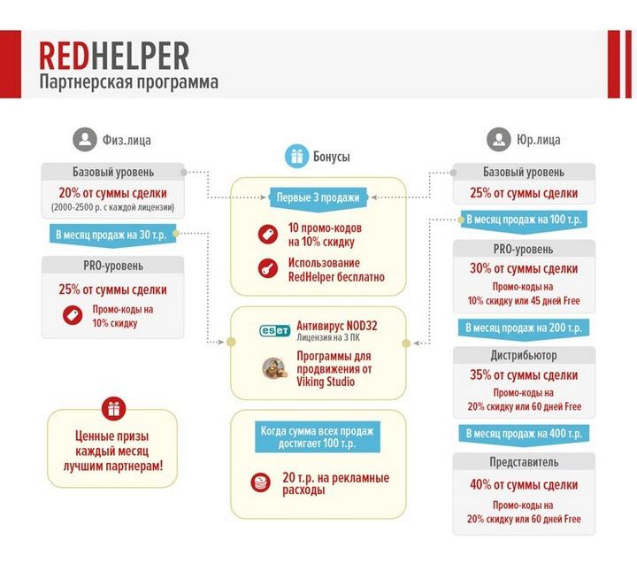 Партнерская программа RedHelper (3)