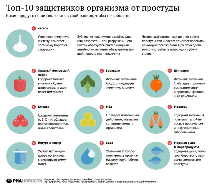Инфографика. Как защититься от простуды
