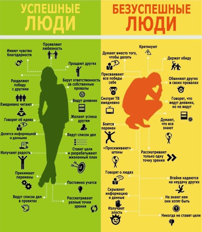 Успешные и безуспешные люди, пройти тест