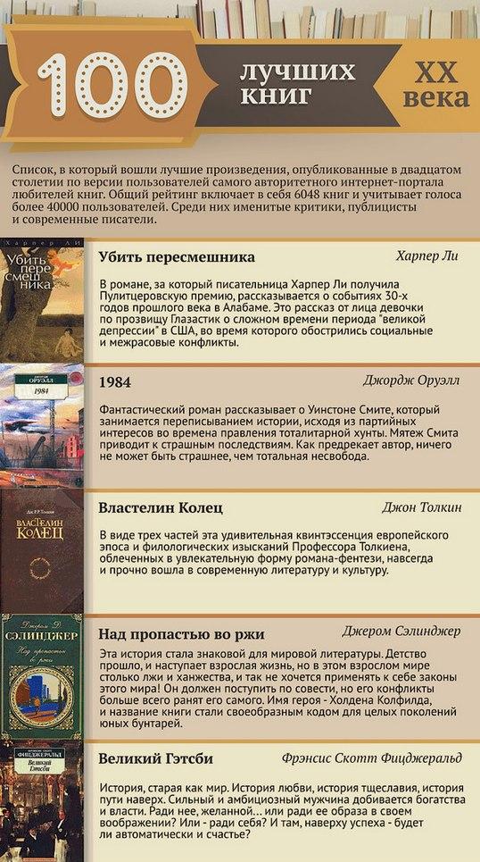 100 лучших книг XX века (1)