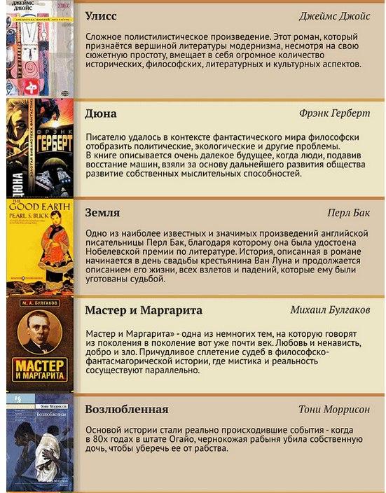 100 лучших книг XX века (14)