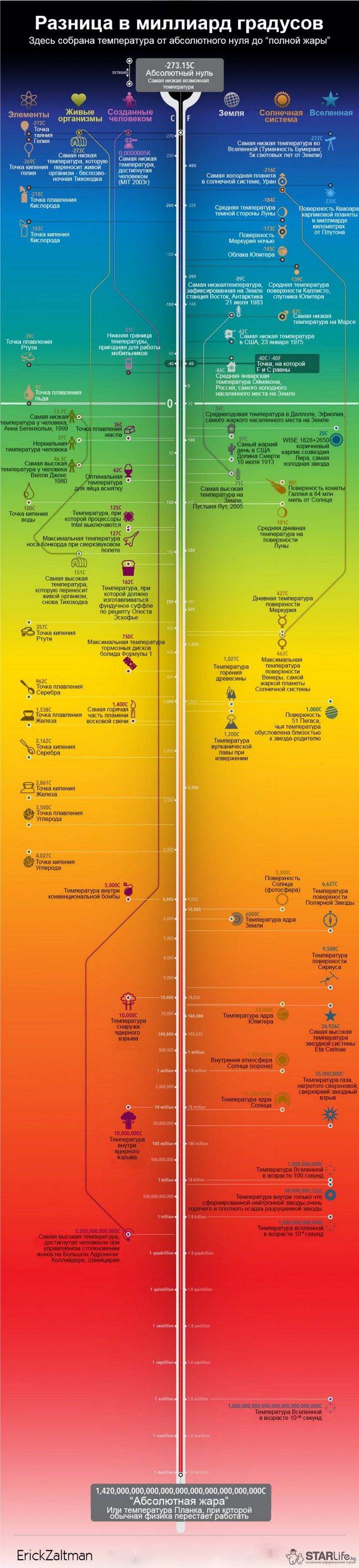 Инфографика. Диапазон температур известный человеку