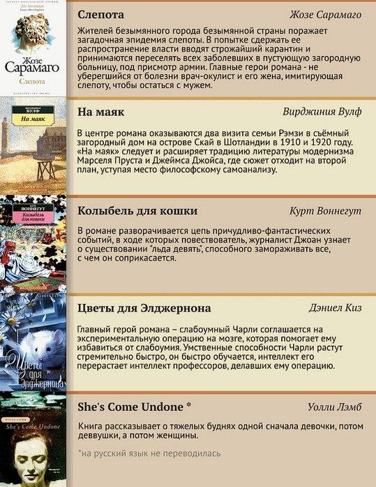 100 лучших книг XX века (20)