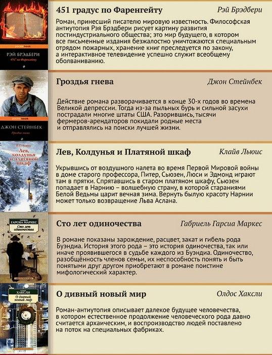 100 лучших книг XX века (3)