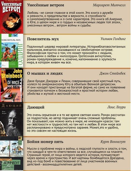100 лучших книг XX века (4)