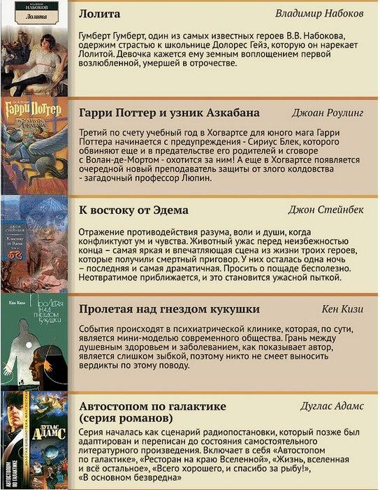 100 лучших книг XX века (5)