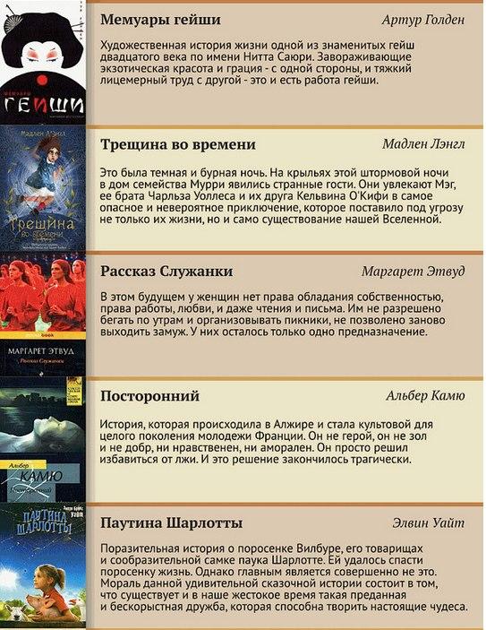 100 лучших книг XX века (6)