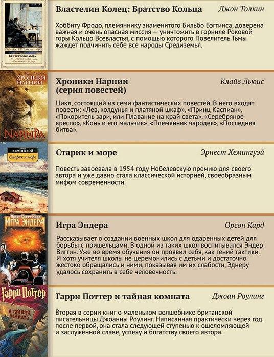 100 лучших книг XX века (7)