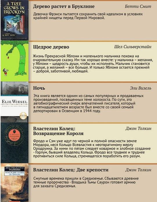 100 лучших книг XX века (8)