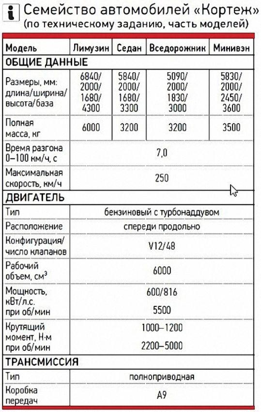 """Проект """"Кортеж"""" (10)"""