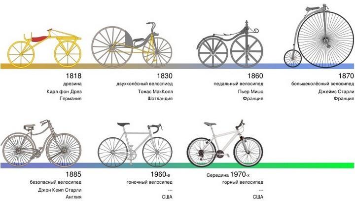 Кто и когда изобрел велосипед? (1)