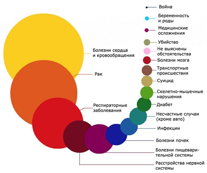Самые частые причины смерти в одной картинке (1)