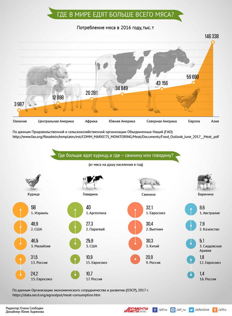 Где в мире едят больше всего мяса. Инфографика
