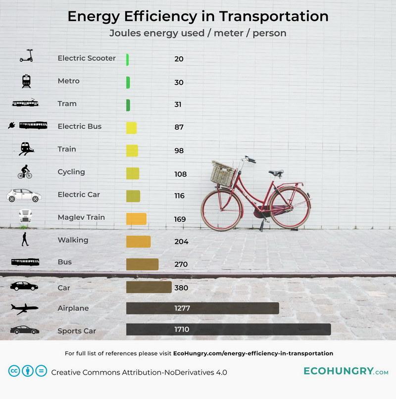 Энергоэффективность различных видов транспорта