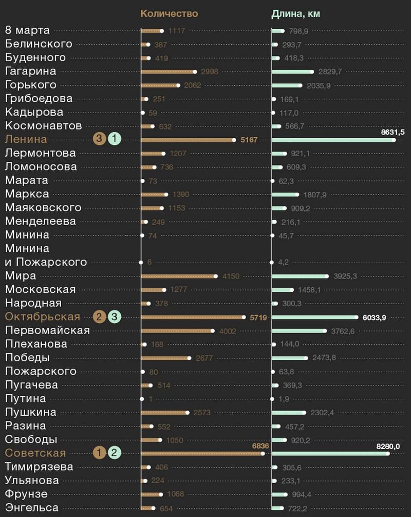 Названия самых популярных улиц в России