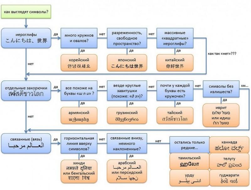 Как определить какой на каком языке иероглифы